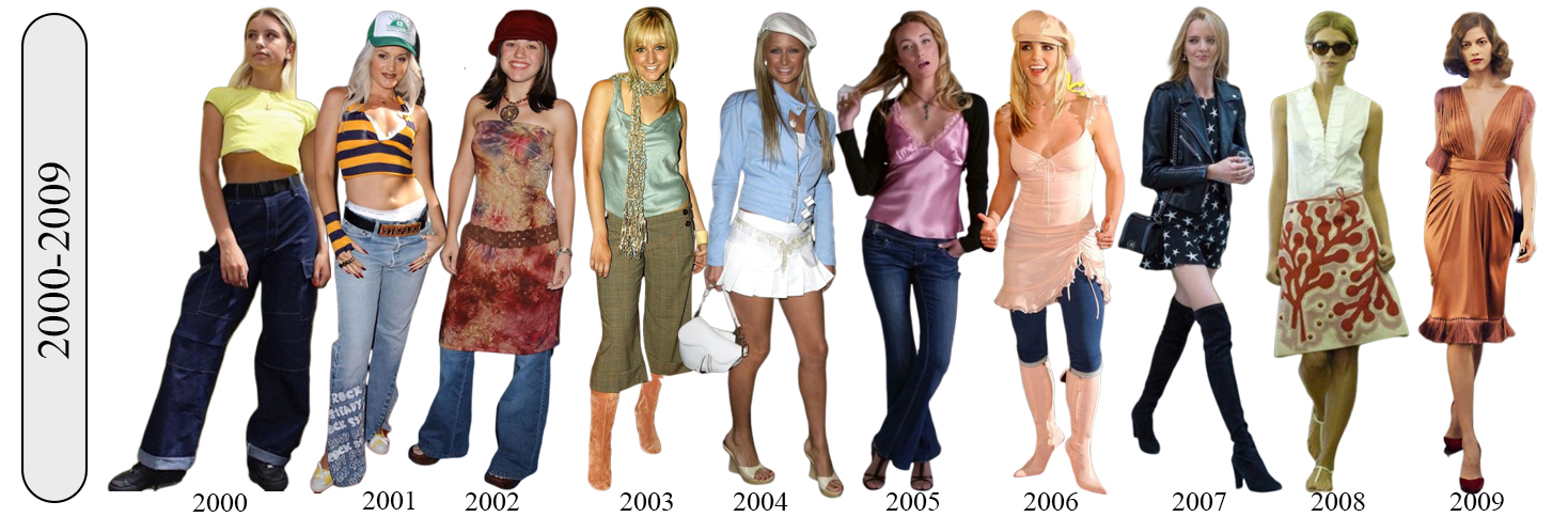 100 years of fashions