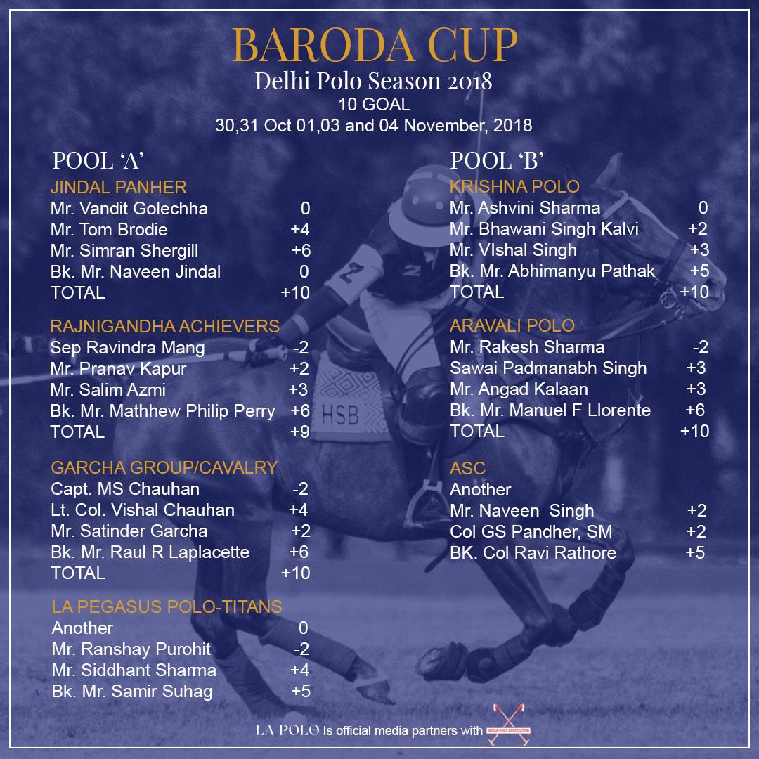 BARODA CUP,DELHI POLO SEASON,RAJNIGANDHA ACHIEVERS