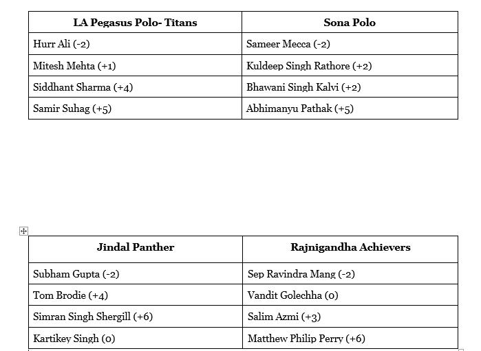 Delhi Polo Season 6,Aravali Polo team, Delhi Polo Season, Bhopal Pataudi Cup, 61 Simran Singh Shergill, Matthew Perry, Jaipur polo ground, Abhimanyu Pathak, Samir Suhag, Rajnigandha Achievers, Sona Polo, LA Pegasus Polo Titans, Jindal panther.