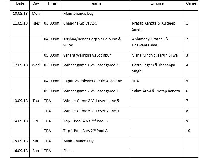Rajasthan Polo Club, RPC cup, polo season, jaipur, Sahara Warriors, Jaipur Polo team, Jodhpur Polo team, Polywood Polo Academy, Chandana Group , ASC Polo team, Krishna/Benaz Corp, Polo Inn & Suites, HH Maharaja Sawai Padmanabh, Abhimanyu Pathak, Maharaj Narendra Singh, Gerardo Mazzini, Cote Zegers